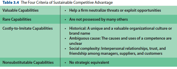 what is meant by sustainable competitive advantage essay Case study essay on sustainable competitive advantage assessment details in this component, the student will apply critically a model for analysing sustainable competitive advantage to a.