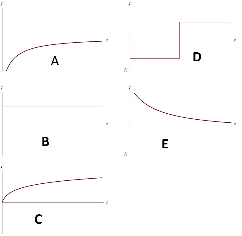 Which of the graphs below correctly shows the curr