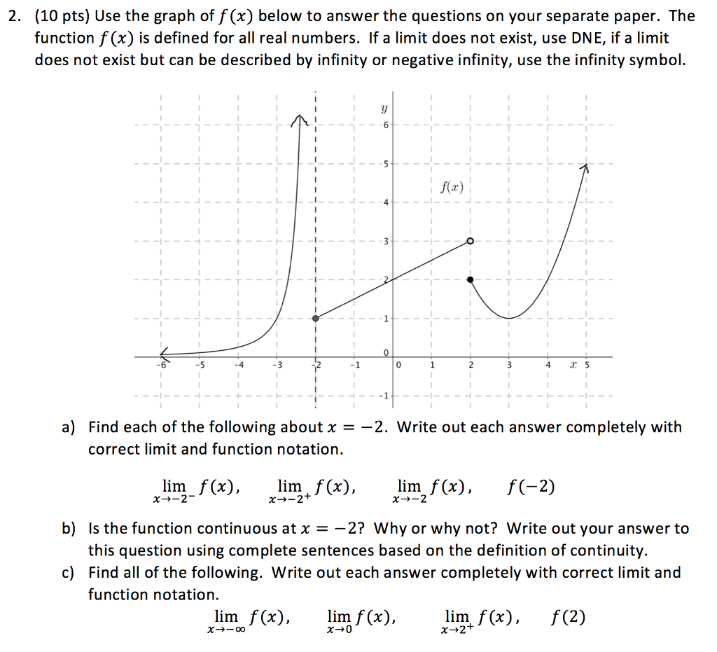 how to use graph to find f x
