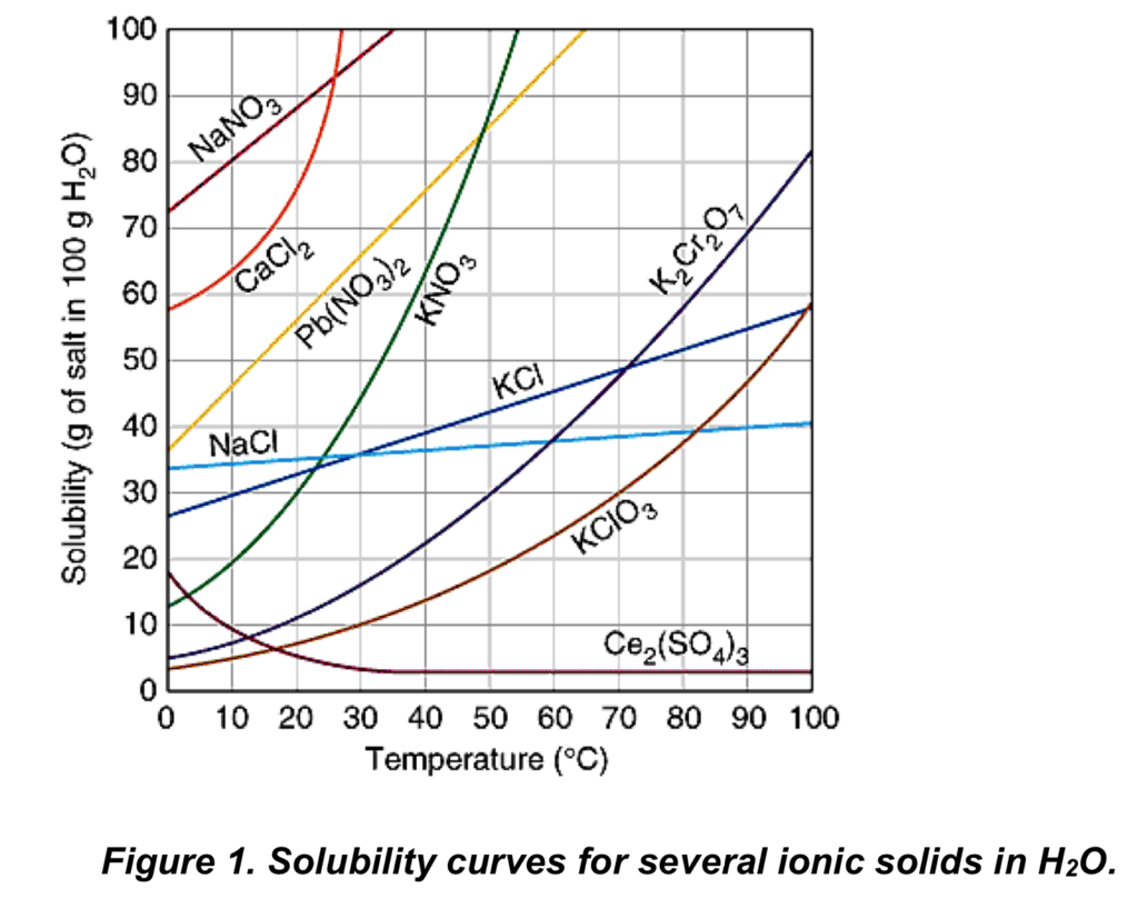 Worksheets Solubility Curves Worksheet Answers solved refer to the solubility curves in figure 1 answ nano3 k cr 07 cacl2 g of salt 100 g