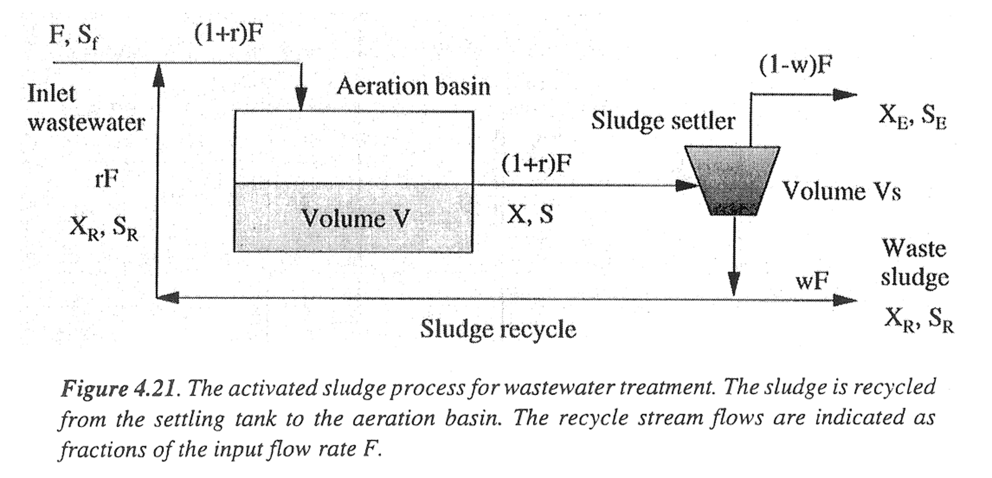 Consider the activated sludge process shown below chegg consider the activated sludge process shown below pooptronica Images