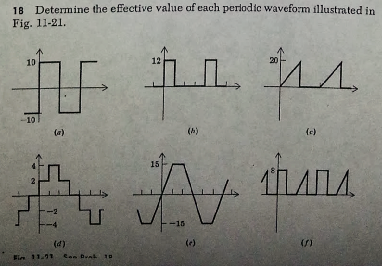Determine the effective value of each periodic wav