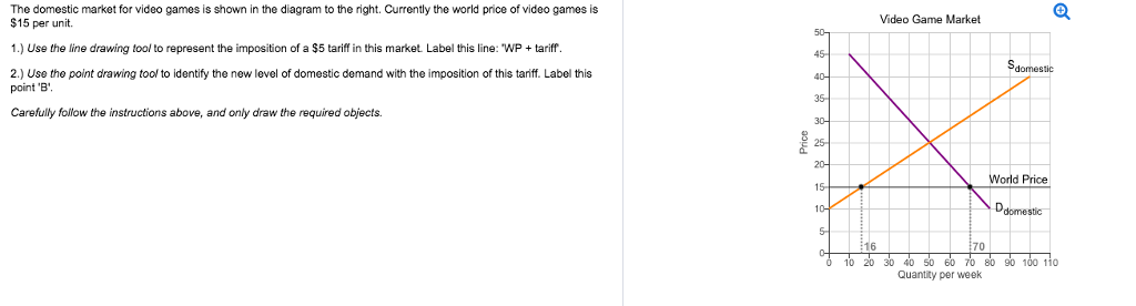 Solved the domestic market for video games is shown in th question the domestic market for video games is shown in the diagram to the right currently the world pri ccuart Gallery