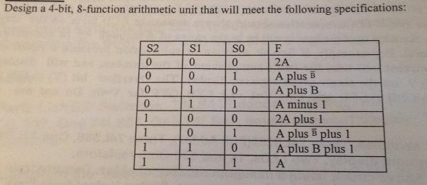 Design a 4-bit, 8-function arithmetic unit that wi