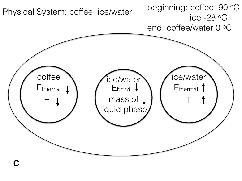 Physical System: coffee, ice/water beginning: cof