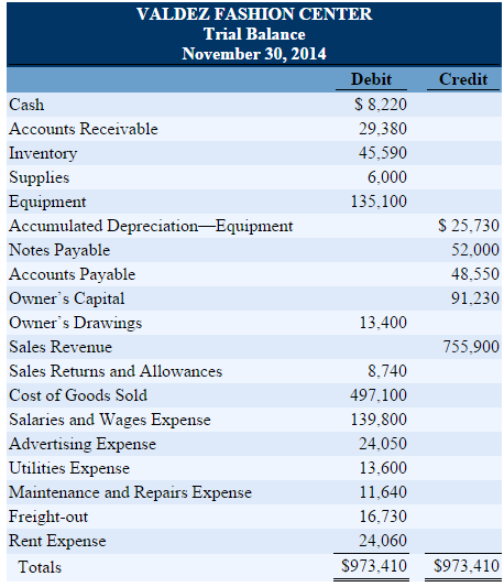 solis company trial balance september 30 2014 Accounting grade 12: task b 2014 caps version first term test financial statements of a company question paper  30 september 2011, the company had issued 400000 ordinary shares  pre-adjustment trial balance on 30 september 2012 debit credit balance sheet accounts section r r.