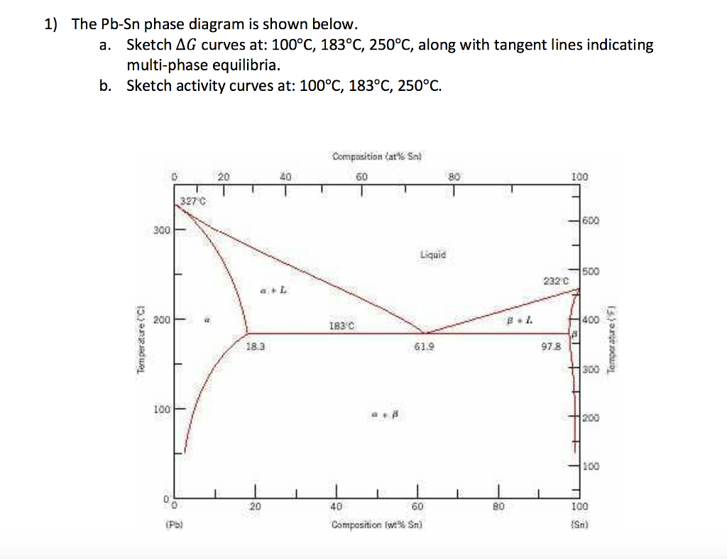 Solved 1 the pb sn phase diagram is shown below a sket 1 the pb sn phase diagram is shown below a sketch ag pooptronica Images