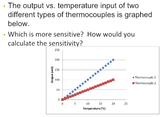 The output vs. temperature input of two different