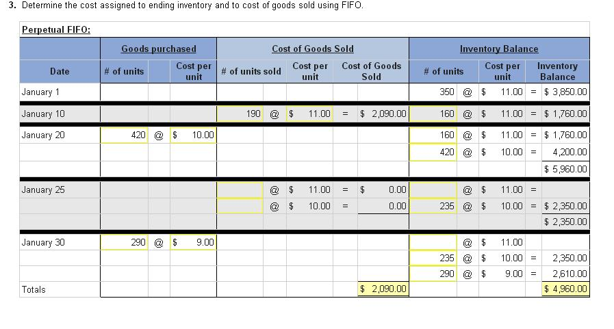 Determine the cost assigned to ending inventory an