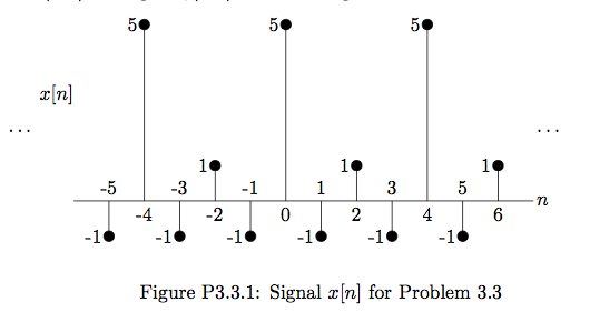 Let the signal x[n] shown in Figure P3.3.1. This s