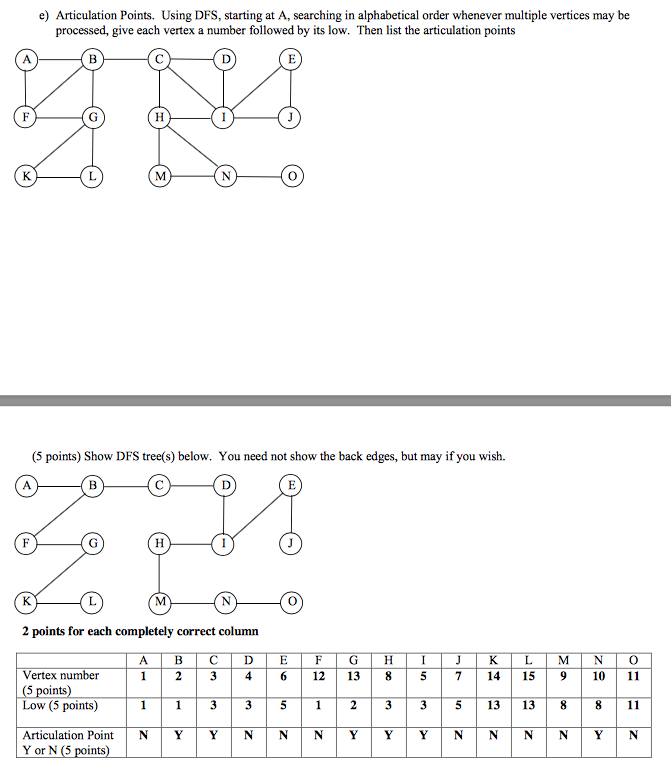 Solved: Here Is A Graph Problem With Answer. Can Someone W ...