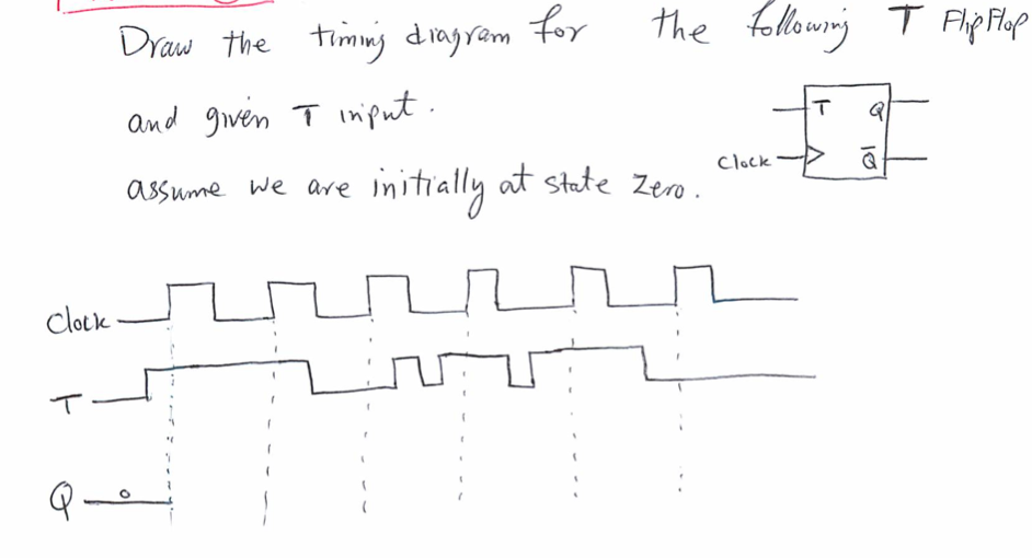 draw the timing diagram for the following T Fhip F