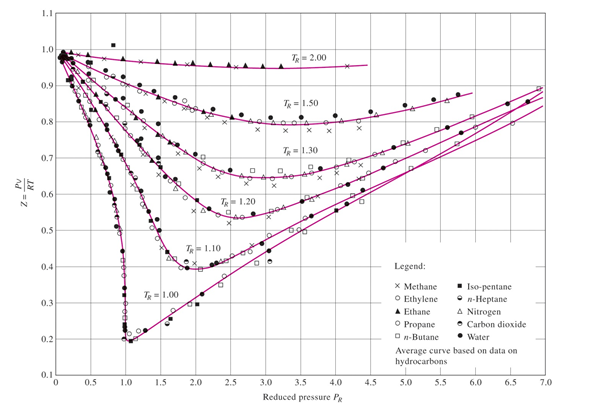 Using The Chart, The Compressibility Factor (Z), F... | Chegg.com