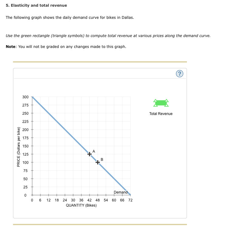 how to draw total revenue curve