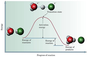 A) This diagram displays an energy change for what