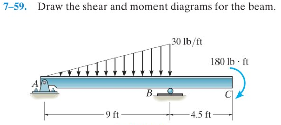 Draw The Shear And Bending-moments Diagrams For Th... | Chegg.com