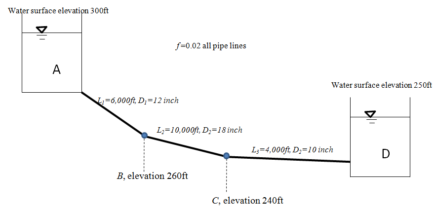 Pipe in series As shown in the sketch below, a pip