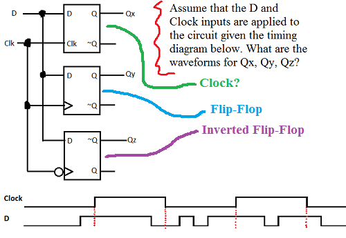 Assume that the D and ( Clock inputs are applied t