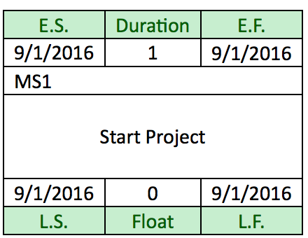 Solved draw a precedence diagram network and calculate e use the following format shown for the activity box where esls dates are on the left side and eflf dates are on the right side of the activity box ccuart Images