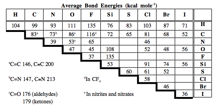 What is the bond energy change for the reaction sh for Delta s table chemistry