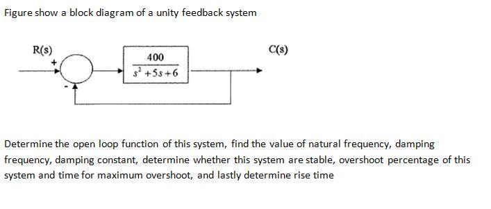 Figure show a block diagram of a unity feedback sy chegg figure show a block diagram of a unity feedback system cs r ccuart Gallery