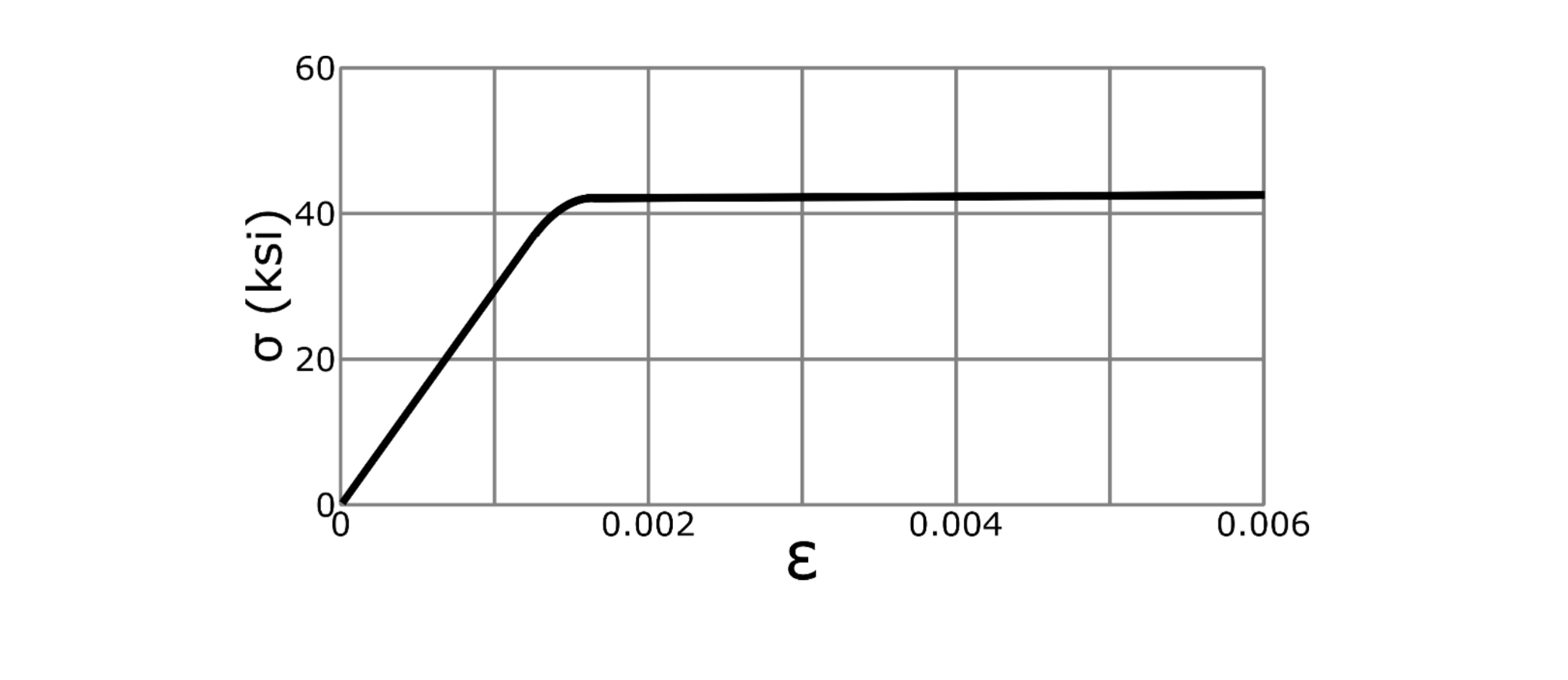 Solved the stress strain diagram for a bar of length 48 i expert answer pooptronica Gallery