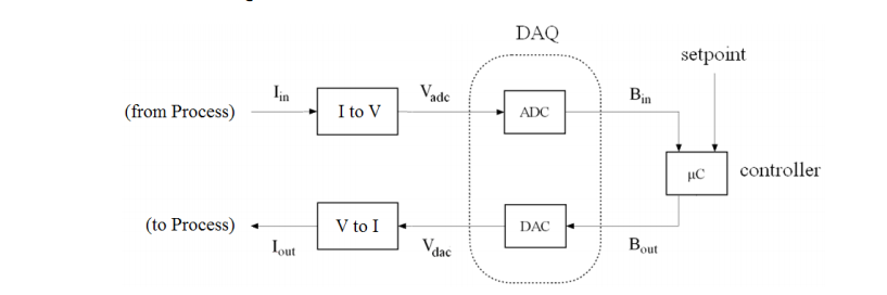 The 10 bit ADC in the DAQ shown above is looking f