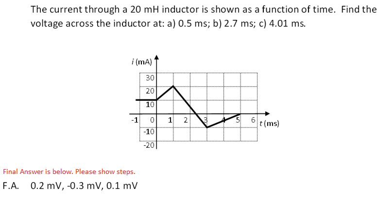 The current through a 20 mH inductor is shown as a