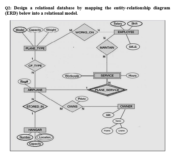 Solved q2 design a relational database by mapping the en q2 design a relational database by mapping the entity relationship diagram erd ccuart Image collections
