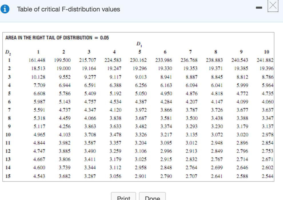 F Distribution Table Table Of Critical F-di...