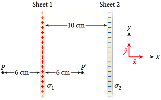 Two infinite sheets of charge are separated by 10