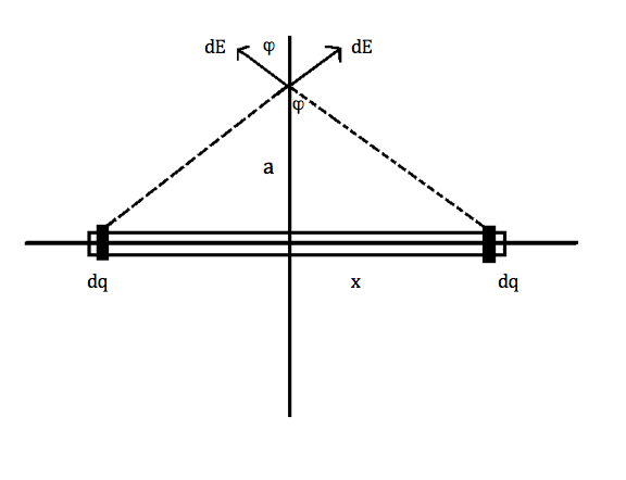 Derive the electric field at a distance