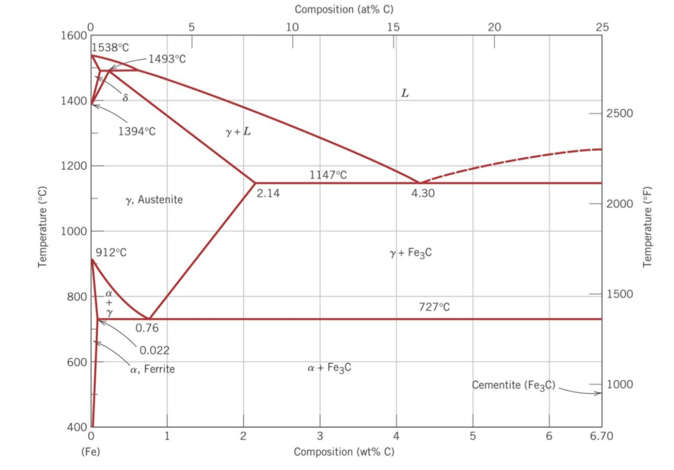Solved the iron iron carbide fe fe3c phase diagram is s the iron iron carbide fe fe3c phase diagra pooptronica Gallery