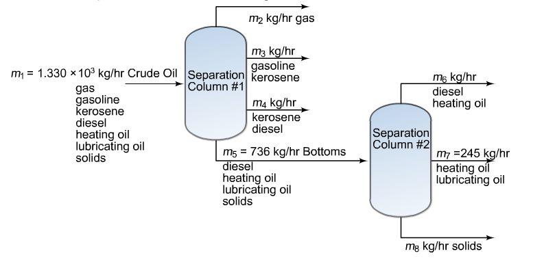 Crude oil is fractioned by two separating columns.