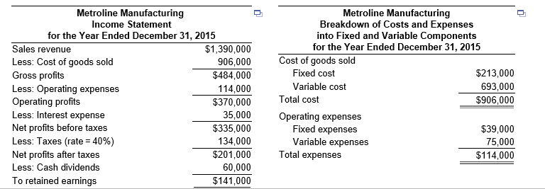 Metroline Manufacturing Income Statement For The Year Ended December 31,  2015 Metroline Manufacturing Breakdown Of  Components Of Income Statement
