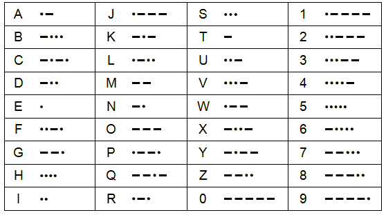 Image For In Java, Program Will Convert English Sentences To Morse Code.  Ask User