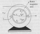 The figure shows a primitive machine with a rotor