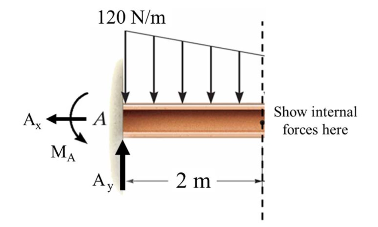 internal forces in beams 343 uniformly-loaded continuous beams with approximately equal spans: moments and shears table 35 may be used to calculate the design ultimate bending moments and.