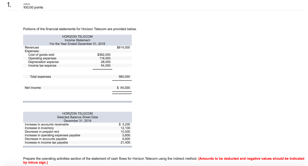 Question: 100.00 points Portions of the financial statements for Horizon Telecom are provided below. HORIZO...