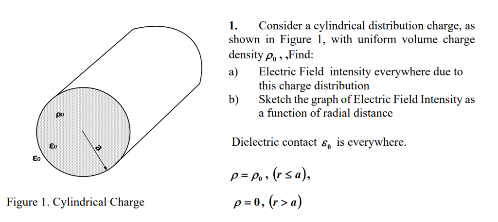 1 consider a cylindrical distribution charge as s chegg 1 consider a cylindrical distribution charge as shown in figure1 with uniform volume charge ccuart Image collections