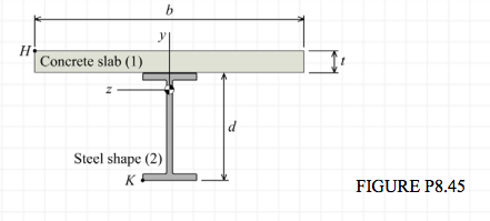 composite beam design
