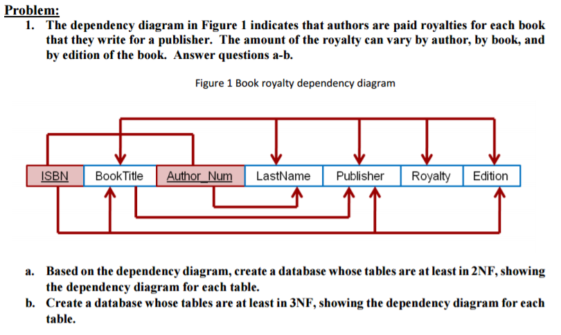 Solved the dependency diagram in figure 1 indicates that the dependency diagram in figure 1 indicates that authors are paid royalties ccuart Images