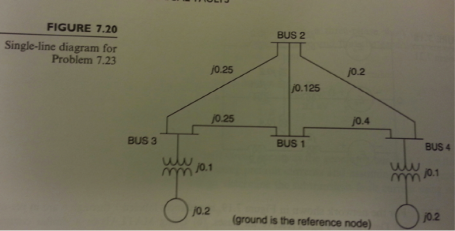 A single-line diagram of a four-bus system is show