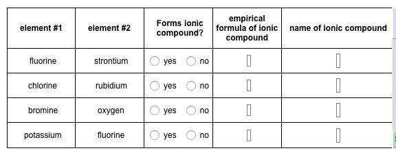 Element #1 Element #2 Forms Ionic Compound? Empiri... | Chegg.com