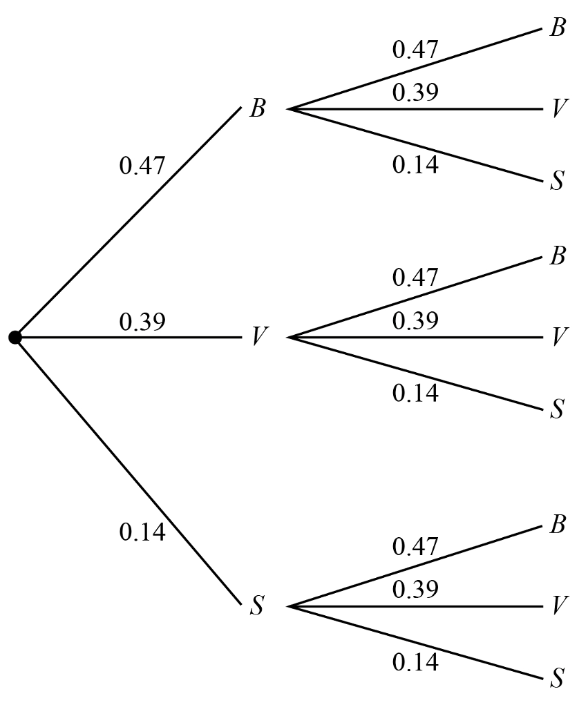 Solved suppose in the tree diagram the probability of se 047 039 014 047 039 014 047 039 014 047 039 014 pooptronica Images