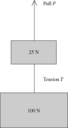 Two weights are connected by a massless wire and p