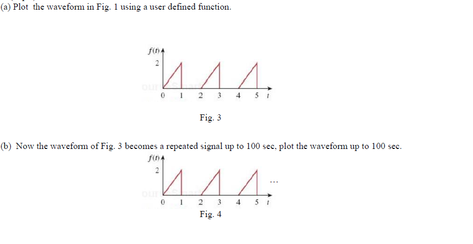 Plot the waveform in Fig. 1 using a user defined f