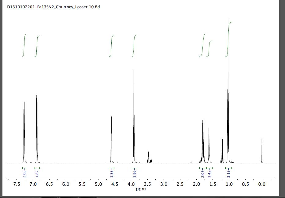 I need help interpreting this spectra, I believe t