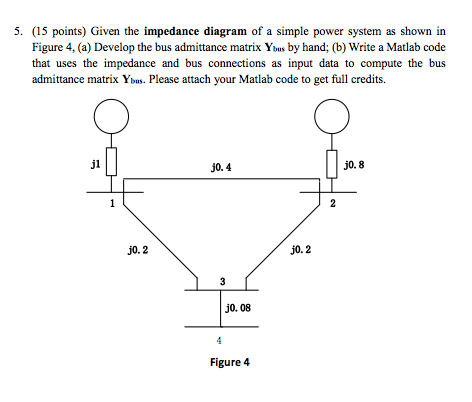 Given the impedance diagram of a simple power syst
