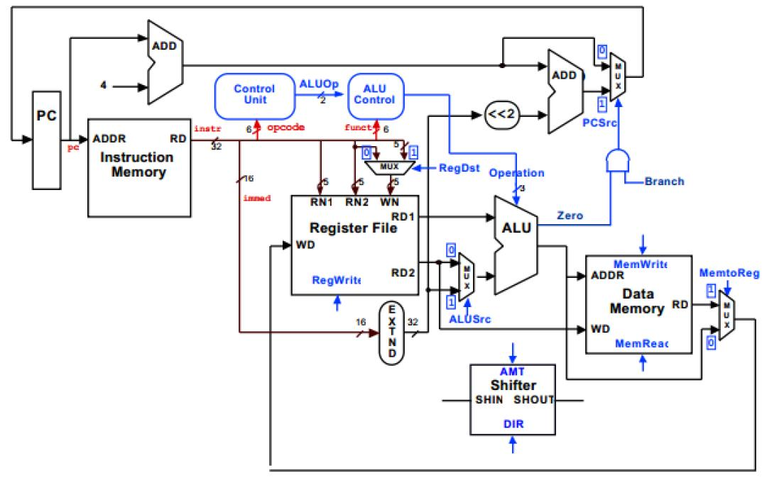 Modify the single-cycle processor design in the bo